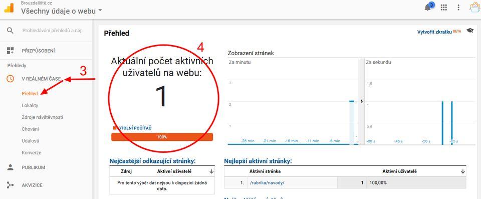 Aktuální přehled návštěvnosti Google Analytics