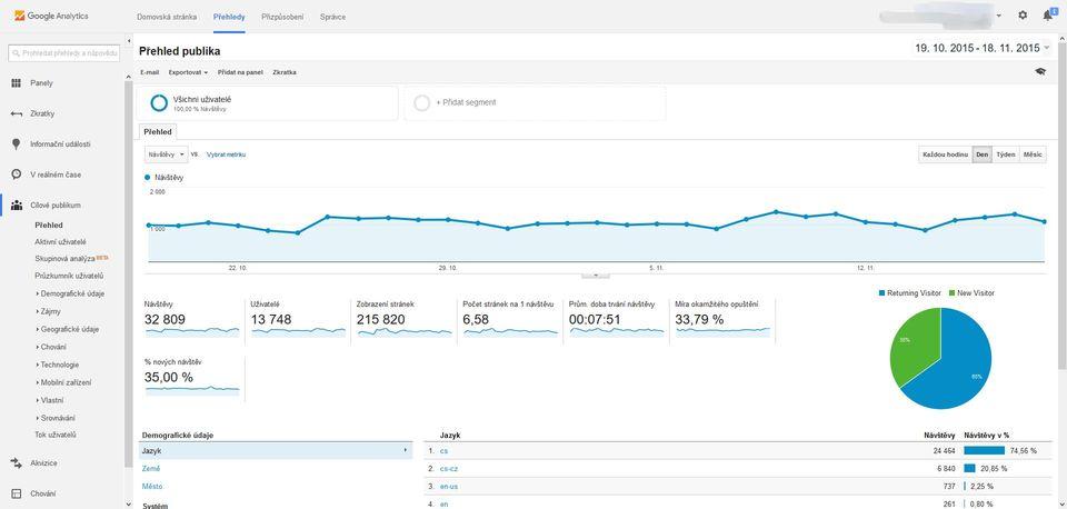 Google Analytics přehled publika