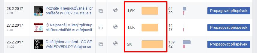 dosah příspěvků na Facebooku